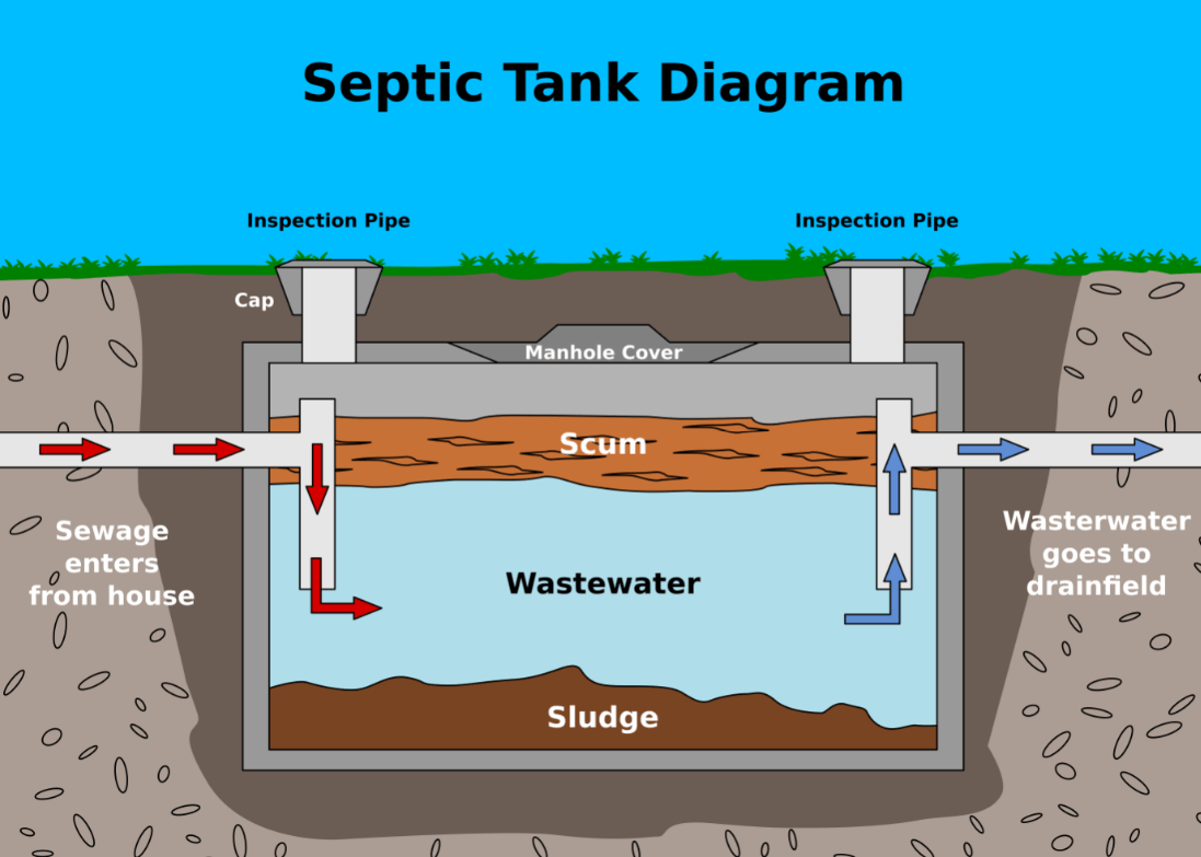 How septic tank works-San Diego Septic Tank Repair, Installation, & Pumping Service Pros-We do septic tank pumping, tank repairs, septic tank installations, 24/7 emergency septic services, septic tank replacement, inspections, drain cleaning, high velocity water jetting, septic system cleaning, pump-outs, septic tank maintenance, and more
