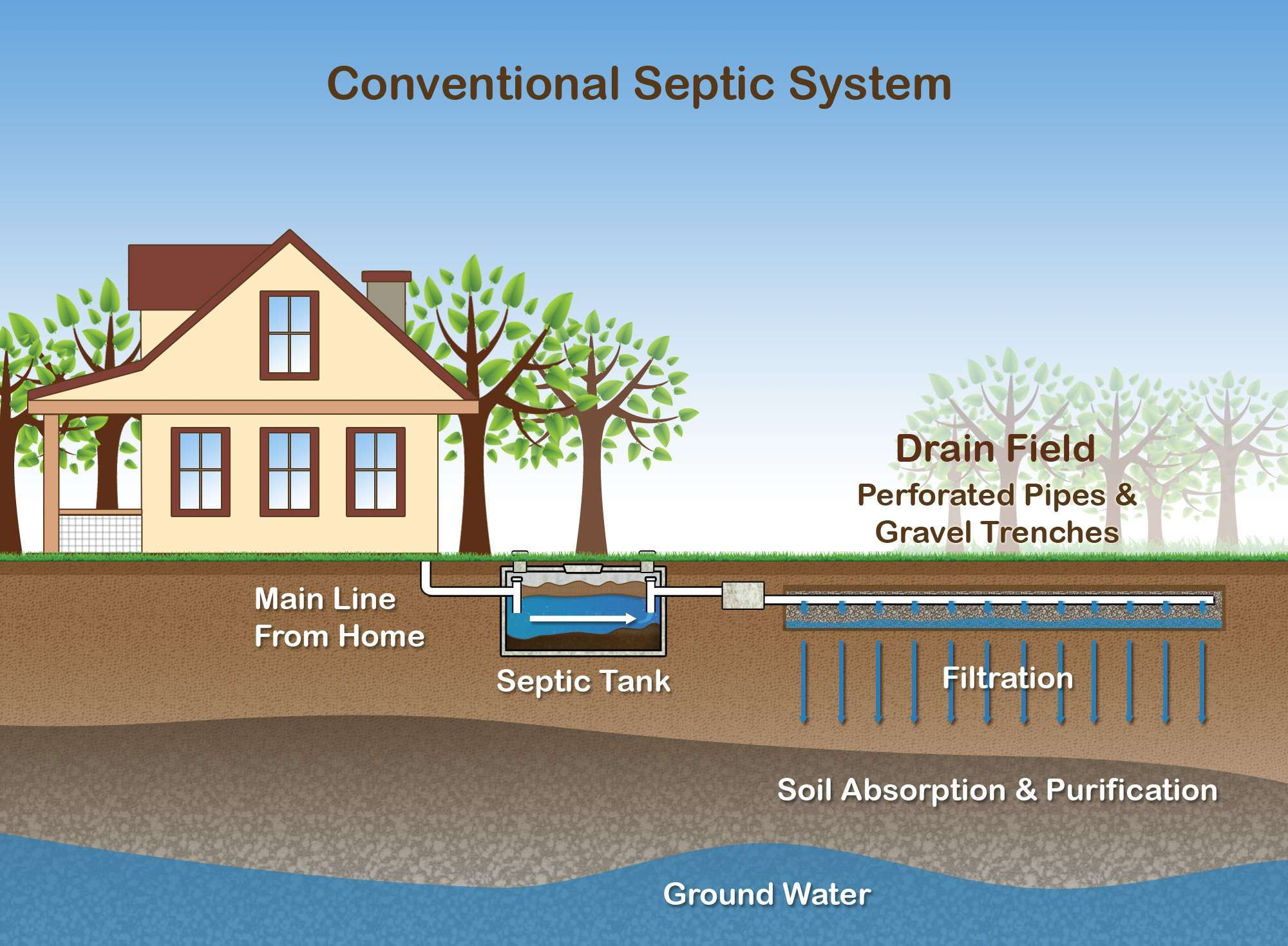 Septic tank how it works-San Diego Septic Tank Repair, Installation, & Pumping Service Pros-We do septic tank pumping, tank repairs, septic tank installations, 24/7 emergency septic services, septic tank replacement, inspections, drain cleaning, high velocity water jetting, septic system cleaning, pump-outs, septic tank maintenance, and more