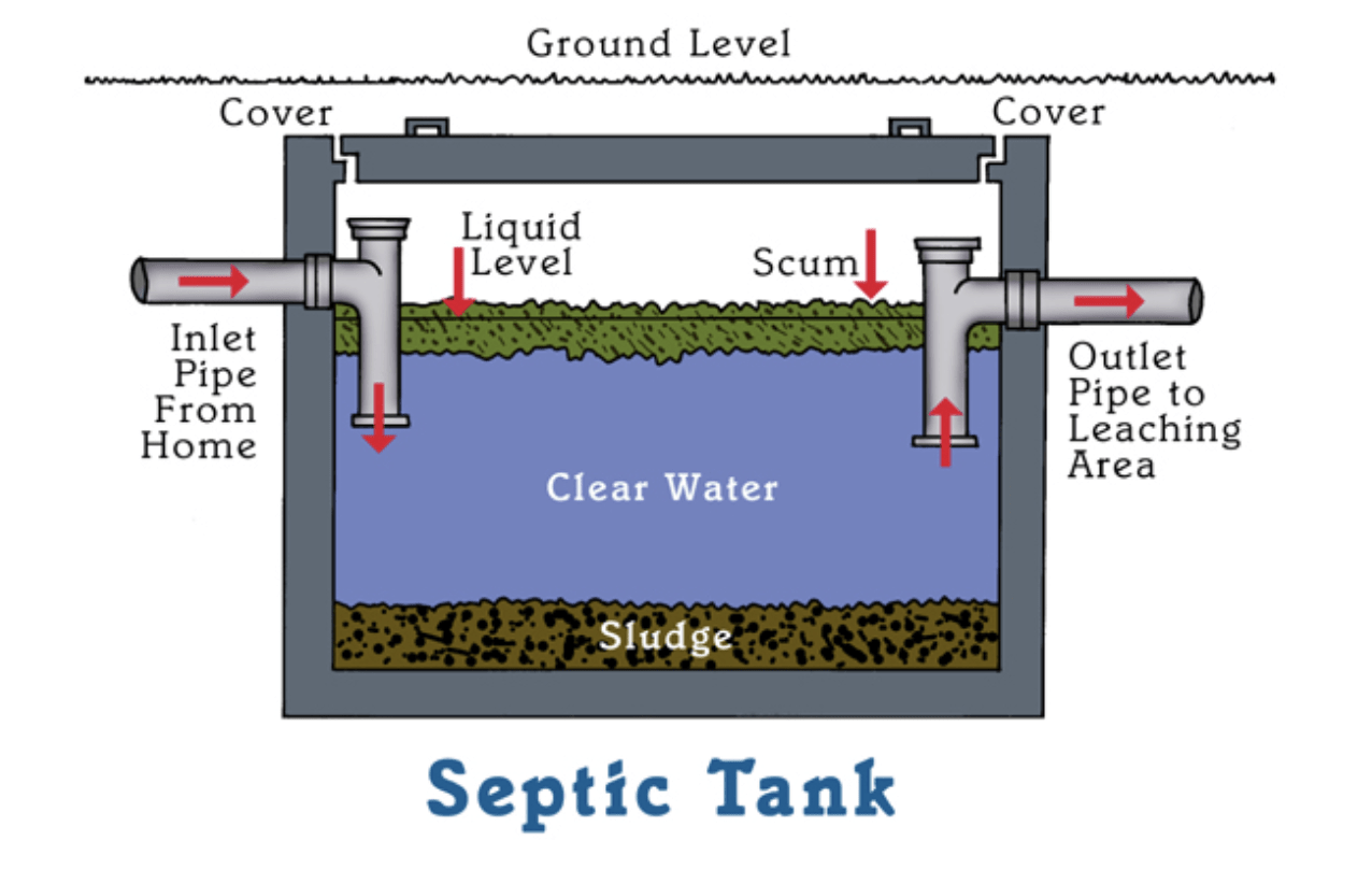 Septic tank operation-San Diego Septic Tank Repair, Installation, & Pumping Service Pros-We do septic tank pumping, tank repairs, septic tank installations, 24/7 emergency septic services, septic tank replacement, inspections, drain cleaning, high velocity water jetting, septic system cleaning, pump-outs, septic tank maintenance, and more