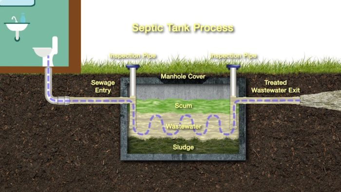 Septic tank system-San Diego Septic Tank Repair, Installation, & Pumping Service Pros-We do septic tank pumping, tank repairs, septic tank installations, 24/7 emergency septic services, septic tank replacement, inspections, drain cleaning, high velocity water jetting, septic system cleaning, pump-outs, septic tank maintenance, and more